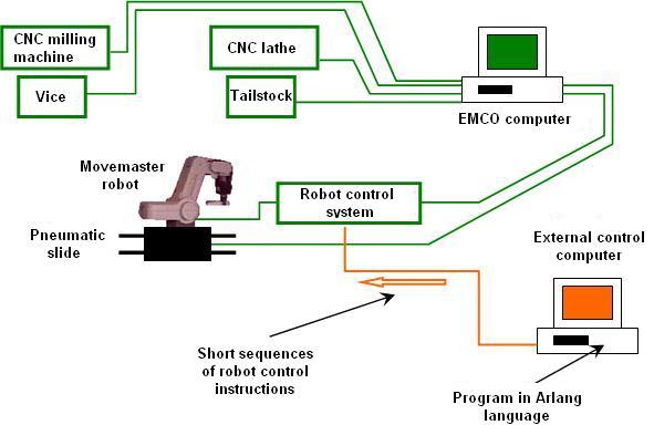 Industrial robot programming